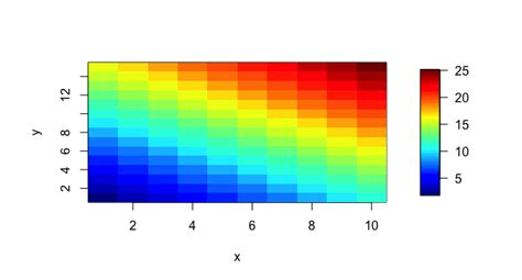 color scale for adjust color scale of image plot in r stack overflow
