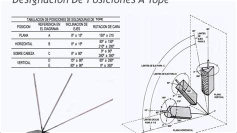 oscilacion soldadura posiciones soldeo