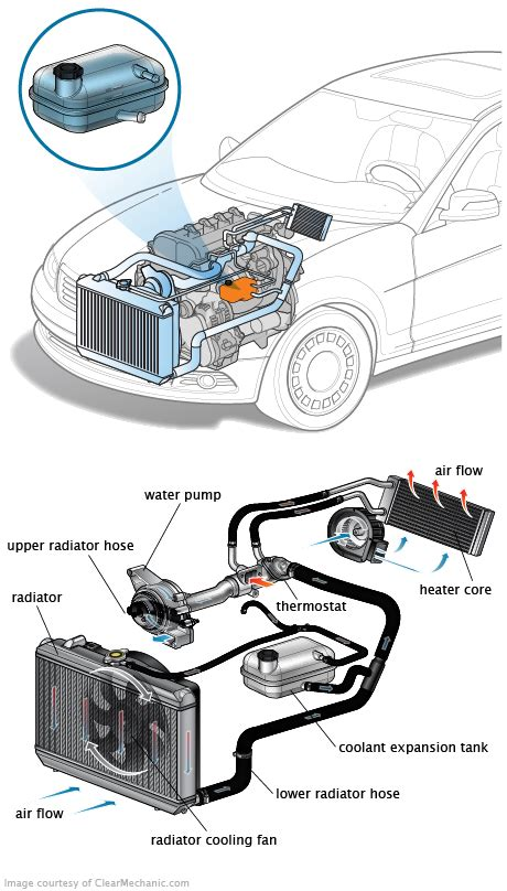 coolant expansion tank car radiator automobile