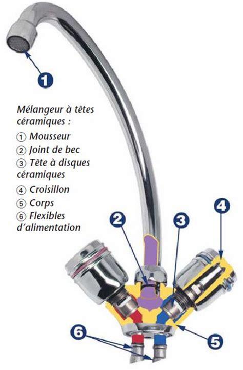 Changer Tete Robinet by Remplacer La T 234 Te D Un Robinet M 233 Langeur