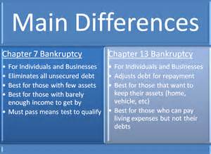 What Do I Need To File Chapter 7 by Chapter 7 Bankruptcy Submited Images