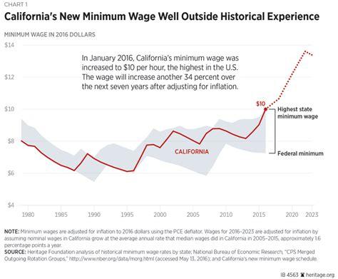 minimum wage rise california s unprecedented minimum wage increase will hurt