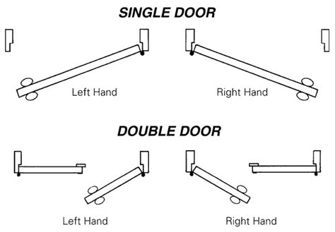 swing left to swing right determining the hand or handing of a door