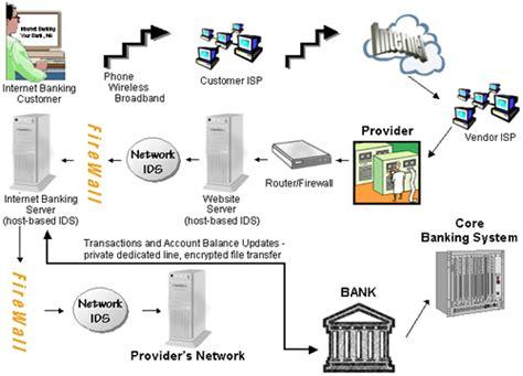 bank network diagram ffiec it examination handbook infobase e banking components