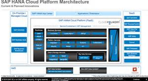 Connected Care Sap Invitation Sapsysarchs Sap Hana Cloud Platform