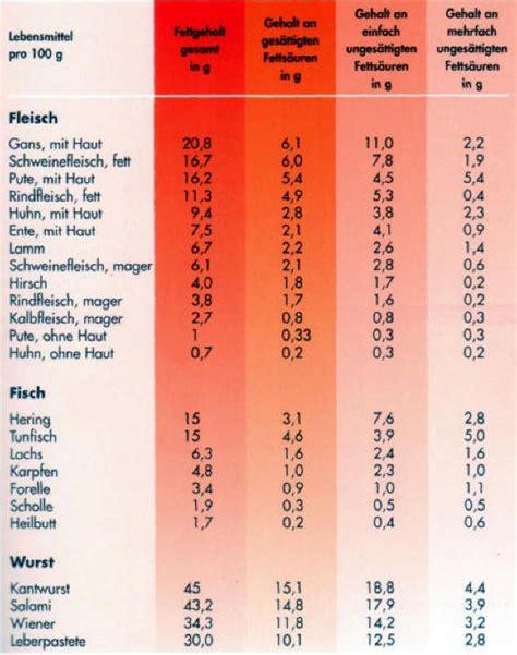 cholesterinwerte tabelle cholesterinwerte normal