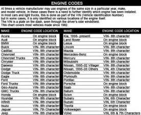 What Are Dodging Numbers 2015 Dodge Vin Decoder Chart Autos Post