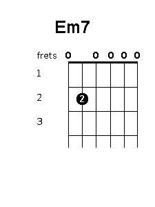 em7 guitar chord diagram open chords guitar chords world