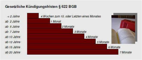 gesetzliche kündigungsfristen wohnung info arbeitsrecht hamburg k 252 ndigung arbeitsvertrag