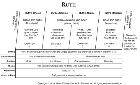 themes in book of ruth book of ruth overview insight for living ministries