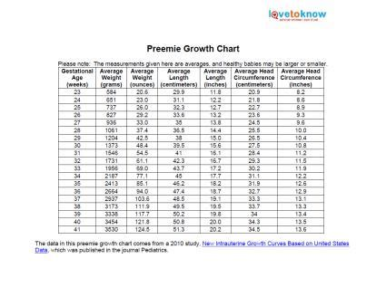 neonatal and premature infant growth charts pedinfo