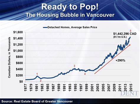 bay area housing bubble vancouver s revolting this is one housing bubble ready to pop seeking alpha