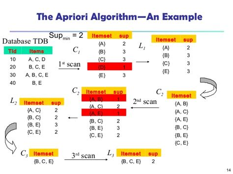 frequent pattern mining youtube download apriori algorithm source code in c