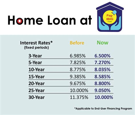 interest rate for pag ibig housing loan pag ibig fund housing loan updates dakbayan realty blog
