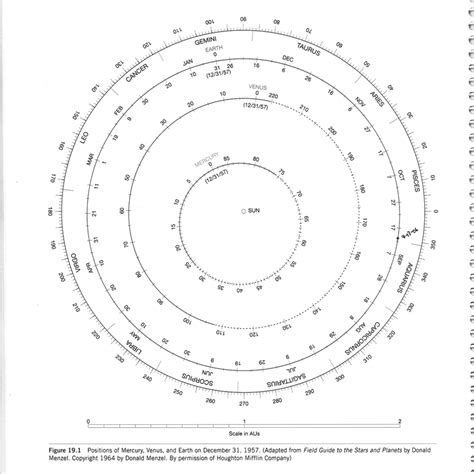 orbit diagram planets with orbiting diagram pics about space