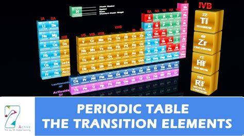 transition elements periodic table periodic table the transition elements
