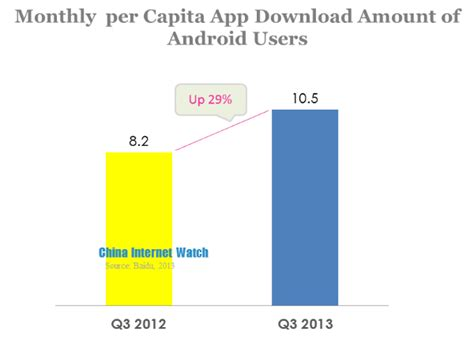 number of android users baidu mobile development report in q3 2013 china