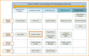 8 project management timeline template scope of work