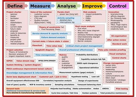 Pmp Vs Mba Vs Six Sigma by Six Sigma Map Change Management Pm Pmo