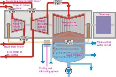 steam turbine flow diagram steam turbine diagram steam is changed into