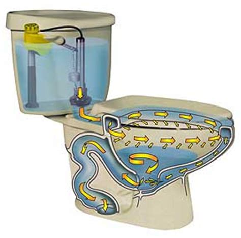 Water Closet System toilet buying guide article
