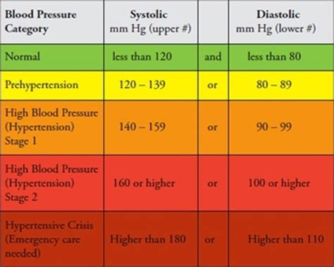 what is a normal 58 woman is 108 60 good blood pressure quora