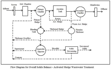 wastewater process flow diagram 4 best images of mass and balance process flow diagram