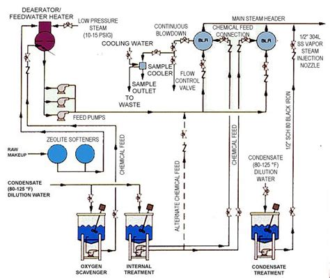 chemical inductor plumbing diagram chemical inductor plumbing diagram 28 images choke schematic symbol choke free engine image