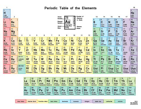 printable periodic table with mass number and atomic number color periodic table with shells chem and bio
