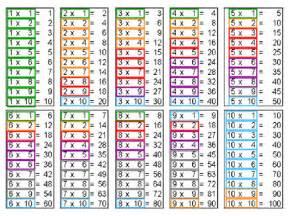 таблица умножения карточки и карты