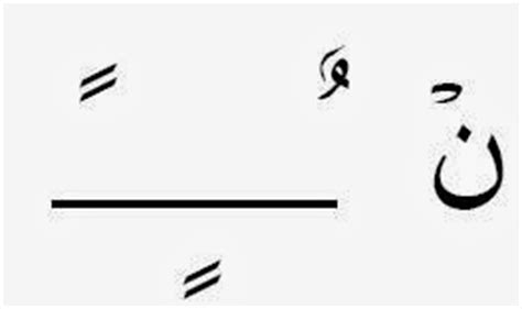 Batu Jasper Gambar Huruf gambar makhorijul huruf dusun ilmu 3 sukun dibaca idghom