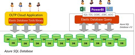 azure table storage query azure sql database elastic query overview microsoft docs