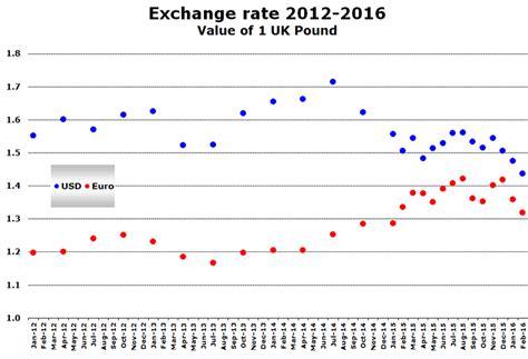 currency converter last week uk us market set to break 15 year old record in 2016