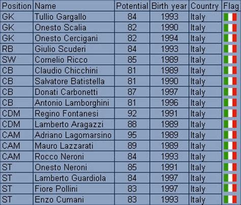 italian names pin italian last names image search results on