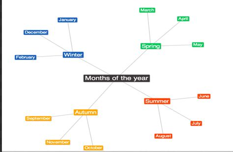 best free mind mapping tools the best mind mapping tools and apps for teachers and