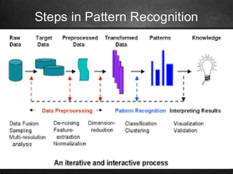 pattern recognition numbers and figures pattern recognition and its applications
