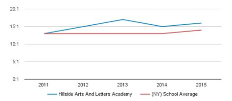 Hillside Arts And Letters Academy