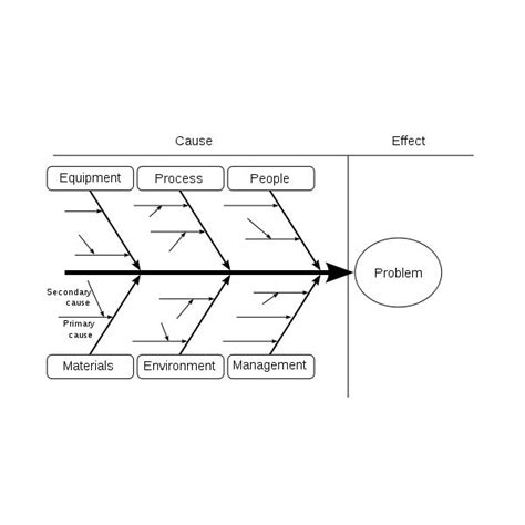 problem tree template word an overview of quality tools in project management