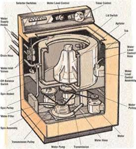 How Do Clothes Dryers Work Evolution Of The Washing Machine Timeline Timetoast