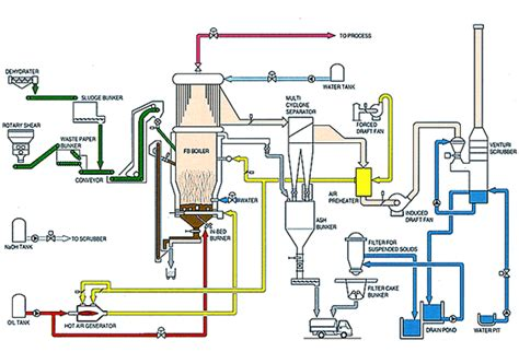 power plant boiler diagram paper sludge and waste paper multifuel fired fb boiler