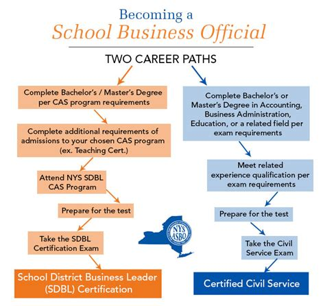 Best Mba Finance Career Paths by Nysasbo Sbo Careers Becoming A School Business Official