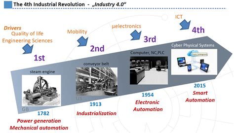 the goal is industry 4 0 technologies and trends of the fourth industrial revolution books industry 4 0 industrial agile solutions