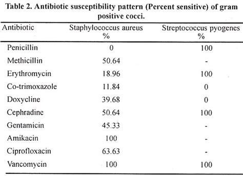 Penicillin Resistant Staph Aureus Treatment