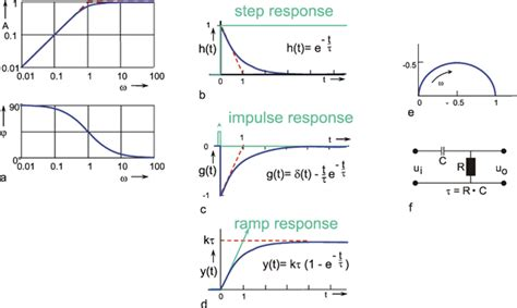 high pass filter step response neural networks as cybernetic systems part i brains minds media