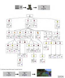 Pin brewing potions minecraft 101 on pinterest