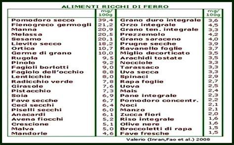 alimenti contengono ferro gruppo di nutrizione clinica ed educazione alimentare