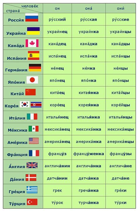 figuras geometricas en ingles y su pronunciacion russian language nationality обозначение национальностей