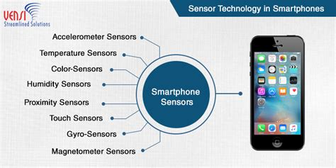 technologies for smart sensors and sensor fusion devices circuits and systems books mobile applications vensi inc