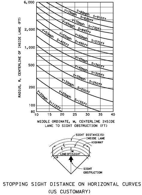 aashto clear zone table aashto vertical curve design images