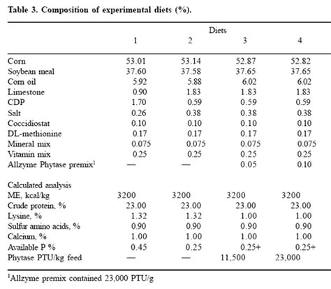 phytase application variations in broiler diets and